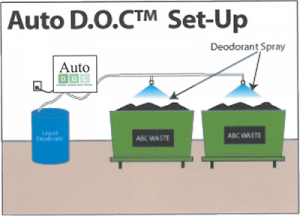Auto D.O.C. Trashroom Odor Control System