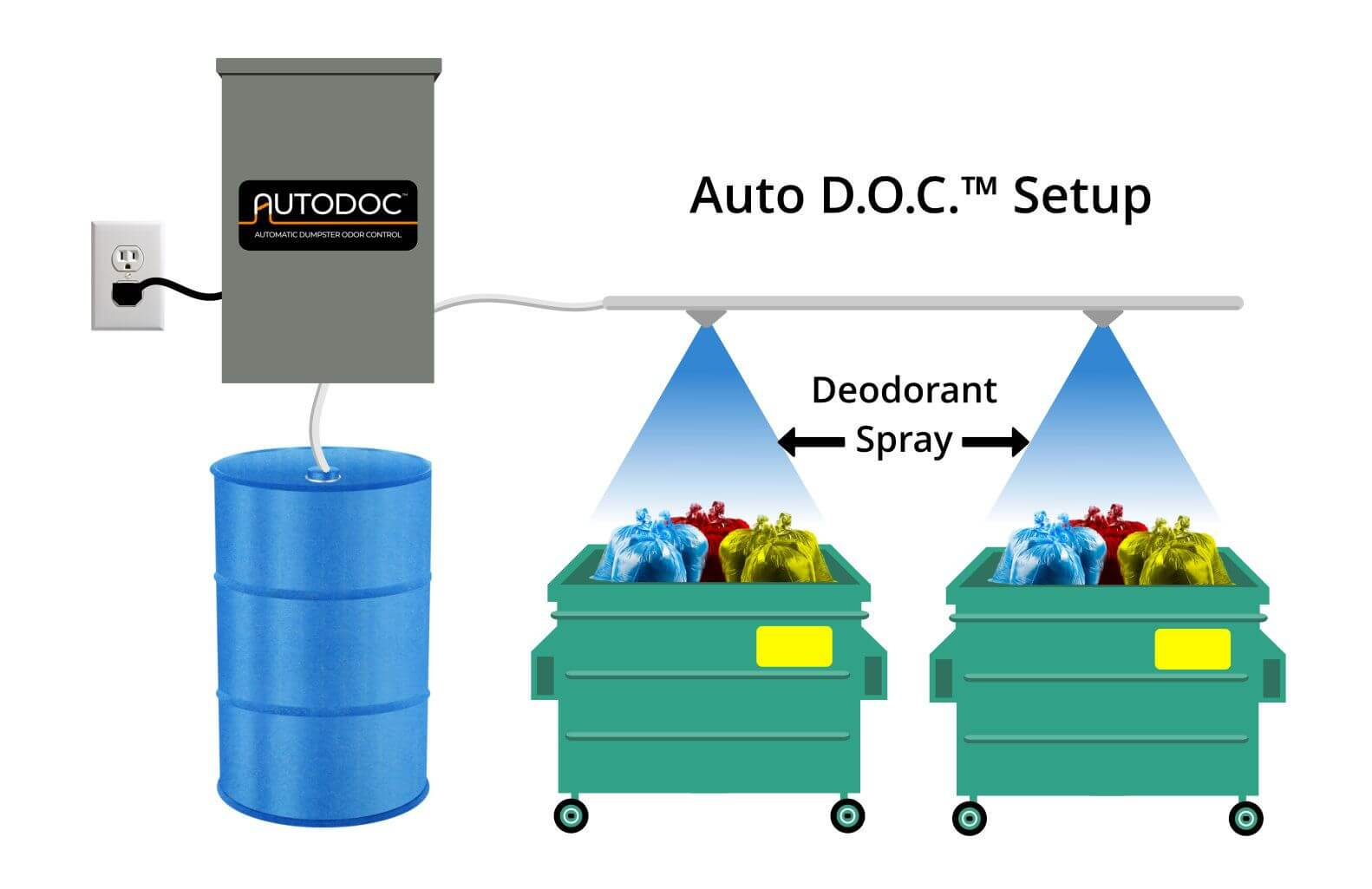 Automated Trash Room Dumpster Spray Odor Control System