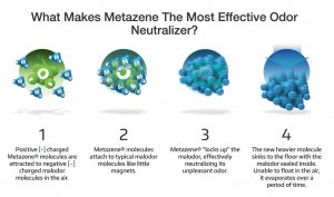 Air-Scent Metazene Vaporous Odor Neutralization